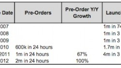 iphone_launch_weekend_sales_comparison