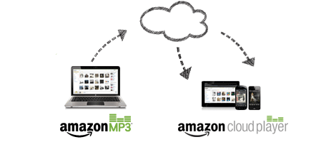 what-is-cloud-player_tcg._V401840318_