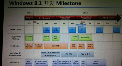 Leaked-Photo-Confirms-Windows-8-1-Stable-to-Be-Launched-in-October
