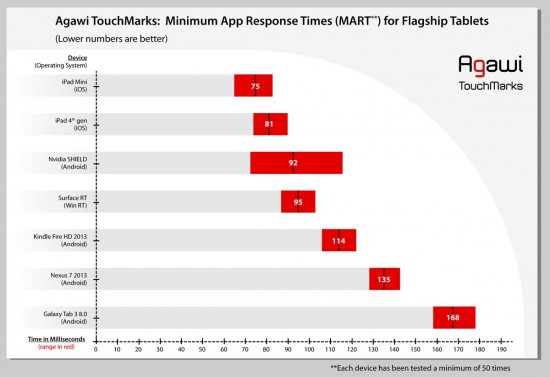 touchmark_graph_ftablets_rev2