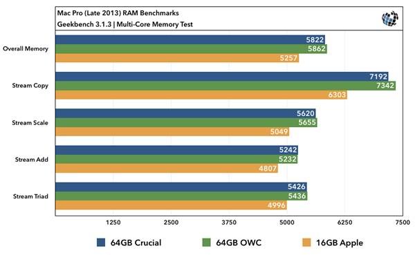 mac-pro-ram-benchmarks-multicore