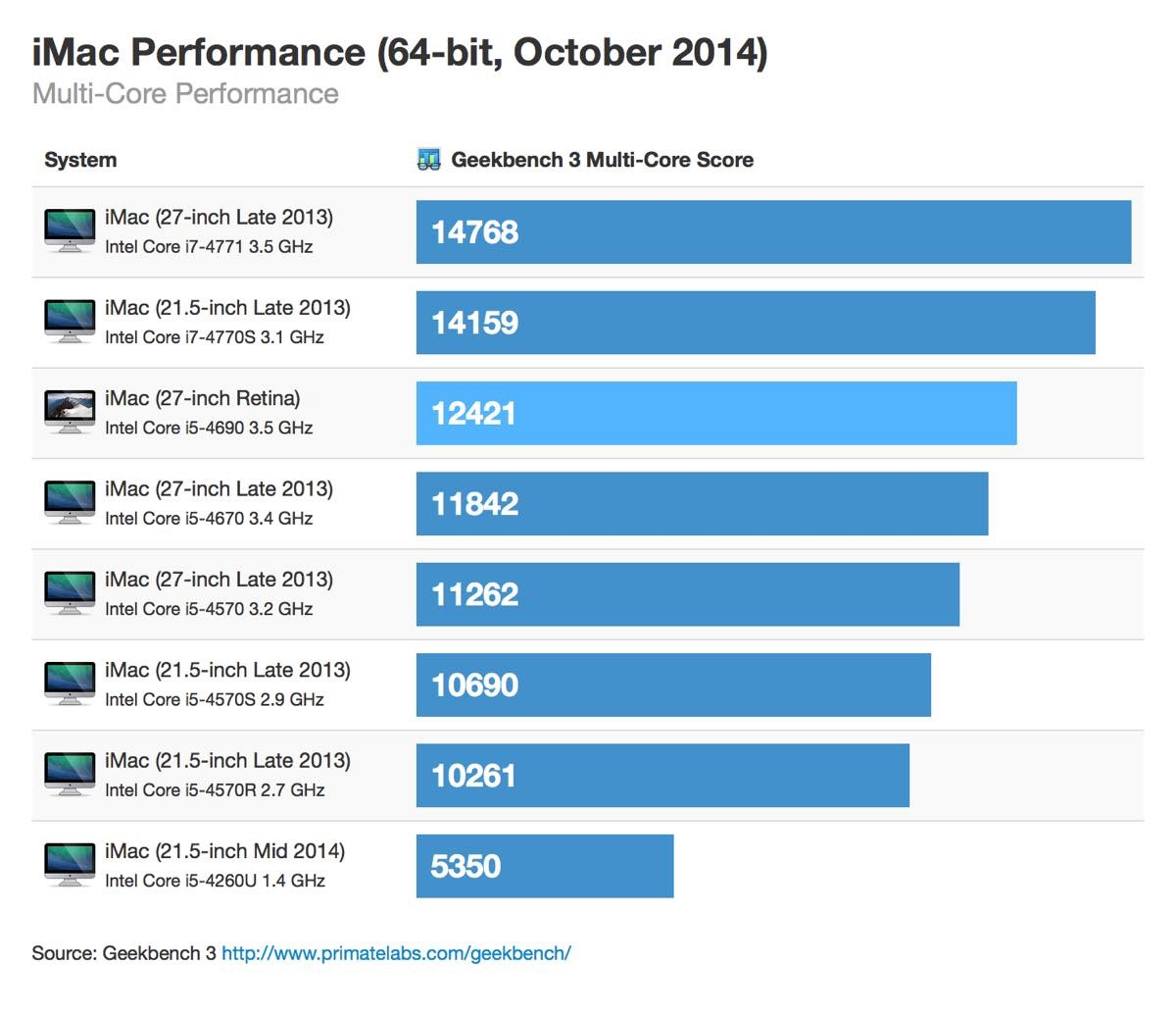 t_retina-imac-64bit-october-2014-multicore