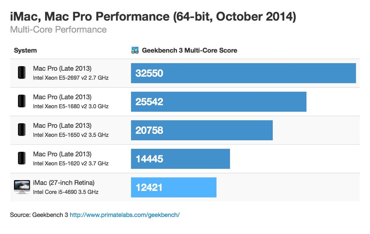 t_retina-imac-macpro-64bit-october-2014-multicore