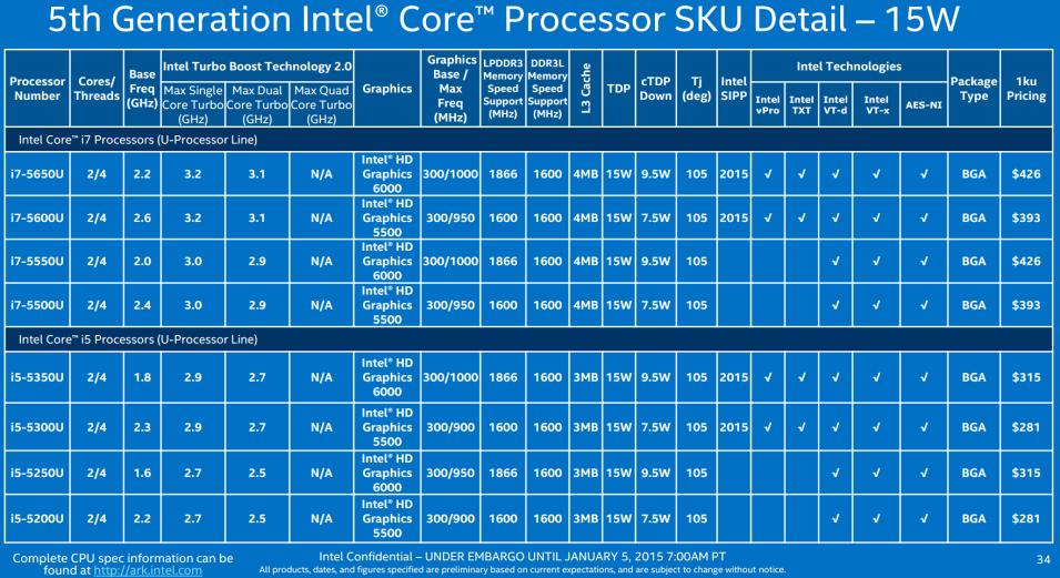 Slide 34 - 15W SKUs (1)_575px