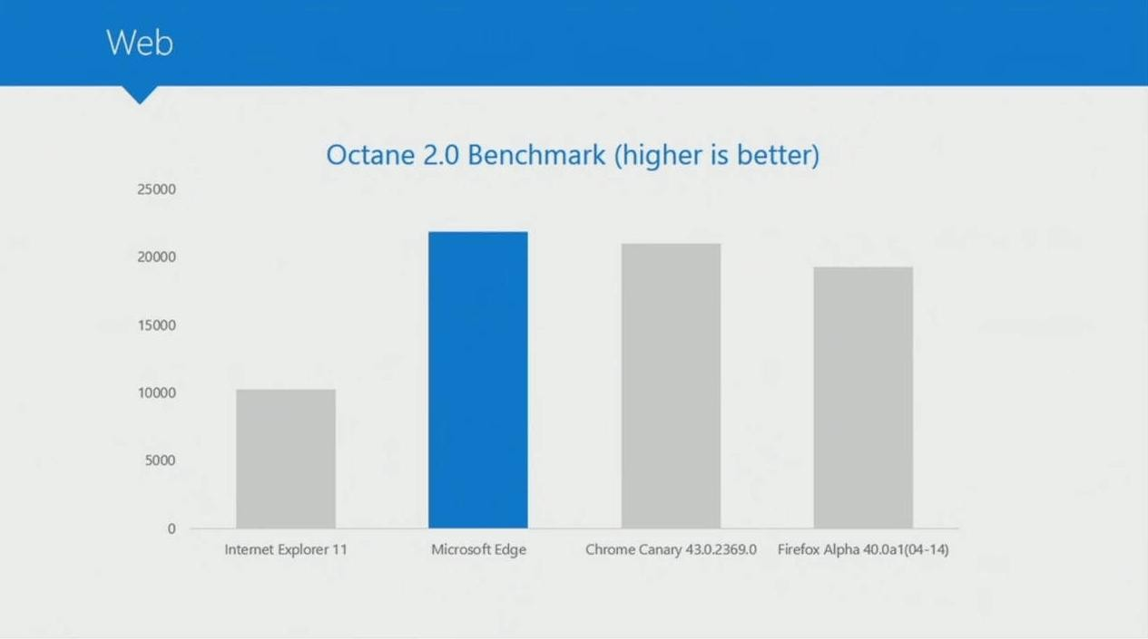Microsoft-Edge-Browser-Faster-than-Chrome-and-Firefox-in-Official-Benchmarks-479883-3