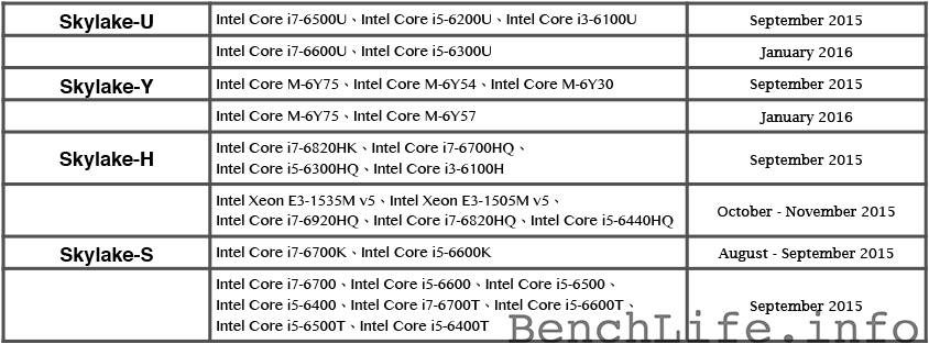intel-skylake-schedule