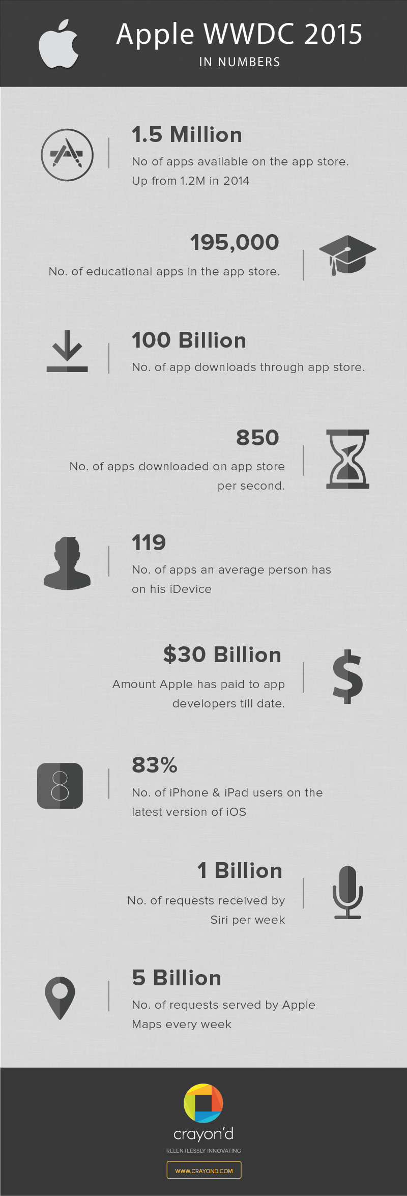 apple-wwdc-2015-infographics