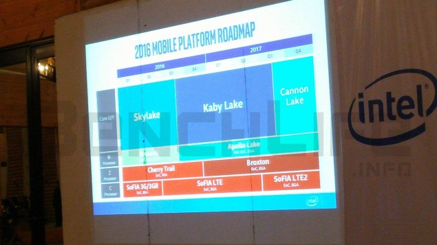 Intel-14nm-Kaby-Lake-2016-and-10nm-Cannonlake-2017-Roadmap-635x357
