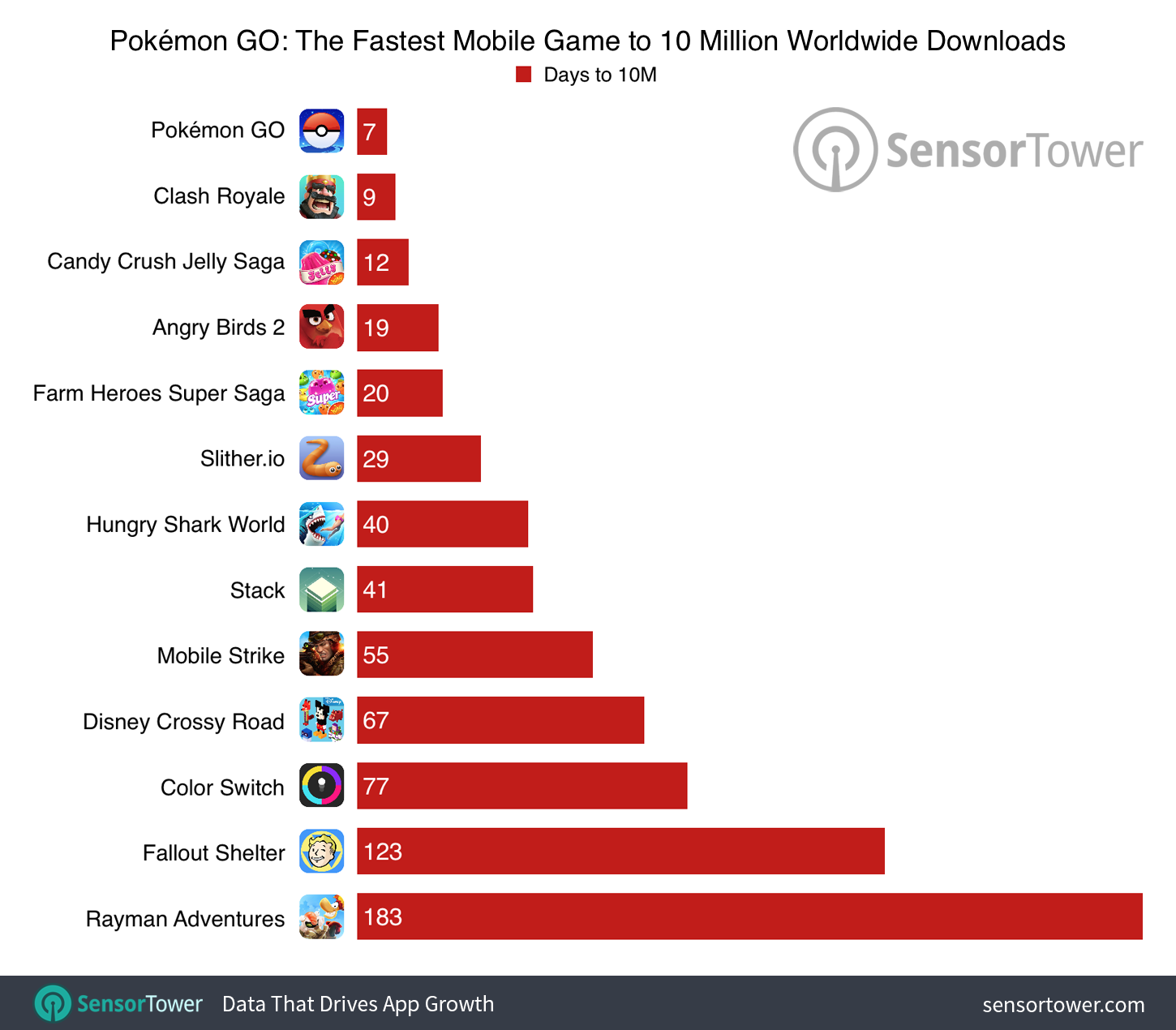 pokemon-go-10-million-comparison