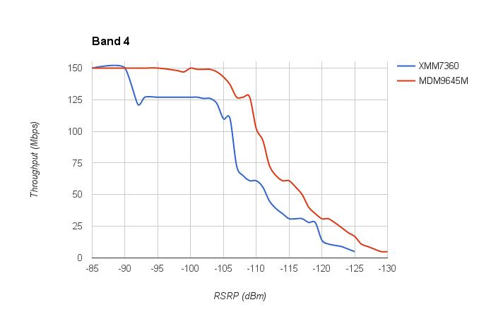 band4test