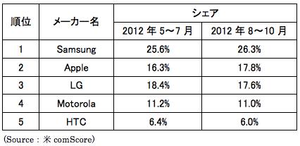 Apple、米国の携帯電話メーカー別シェアでLGを抜き2位を獲得