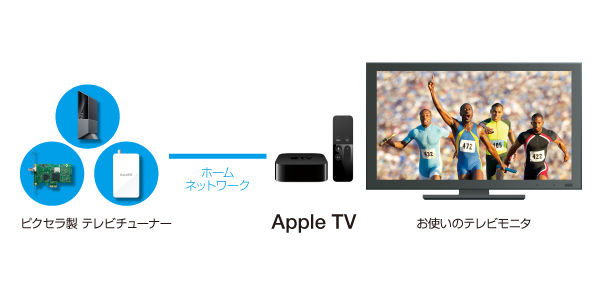 image_apple_tv_usecase