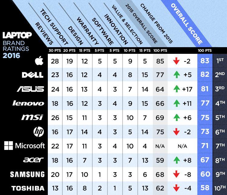 best-worst_ltp_brands_2016_full-scorecard_v2.5